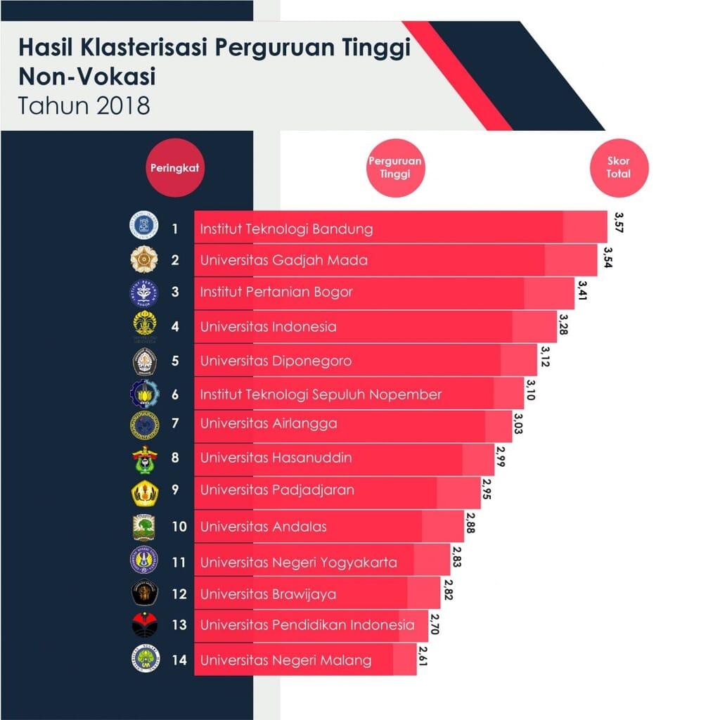 100 Kampus Terbaik Di Indonesia Tahun 2018-2019